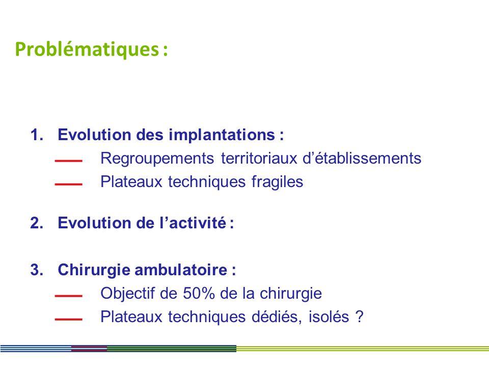 Problématiques : Evolution des implantations :