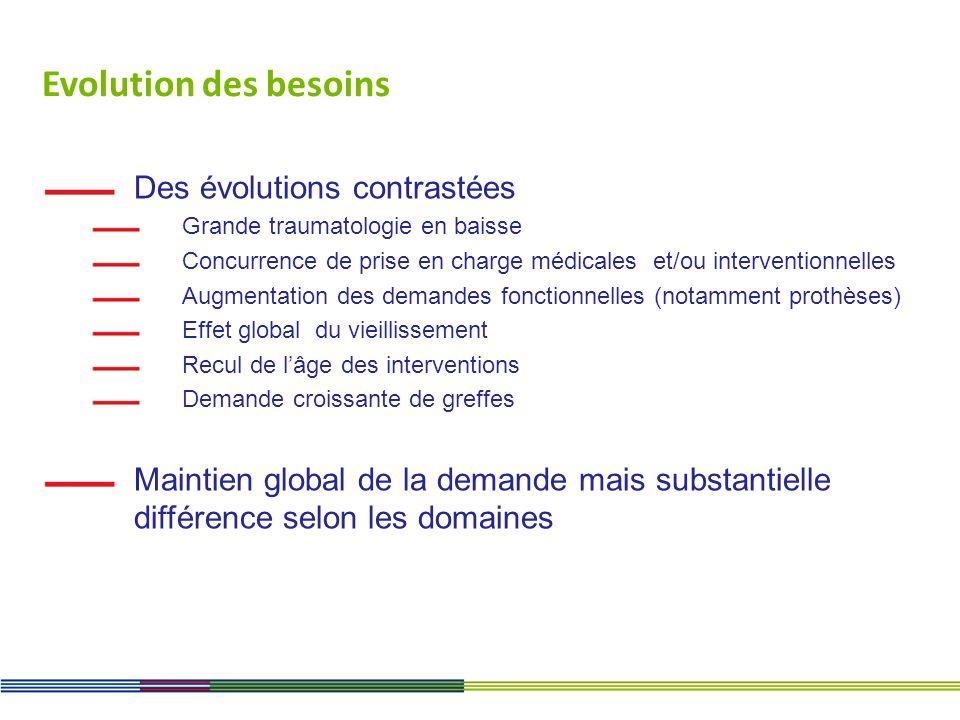 Evolution des besoins Des évolutions contrastées