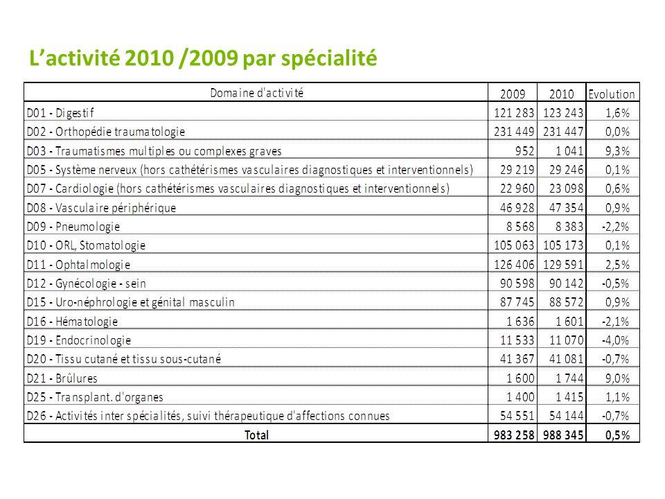 L'activité 2010 /2009 par spécialité