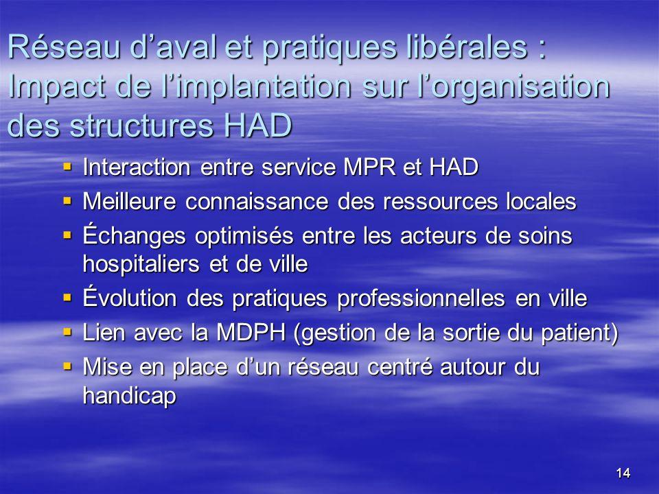 Réseau d'aval et pratiques libérales :