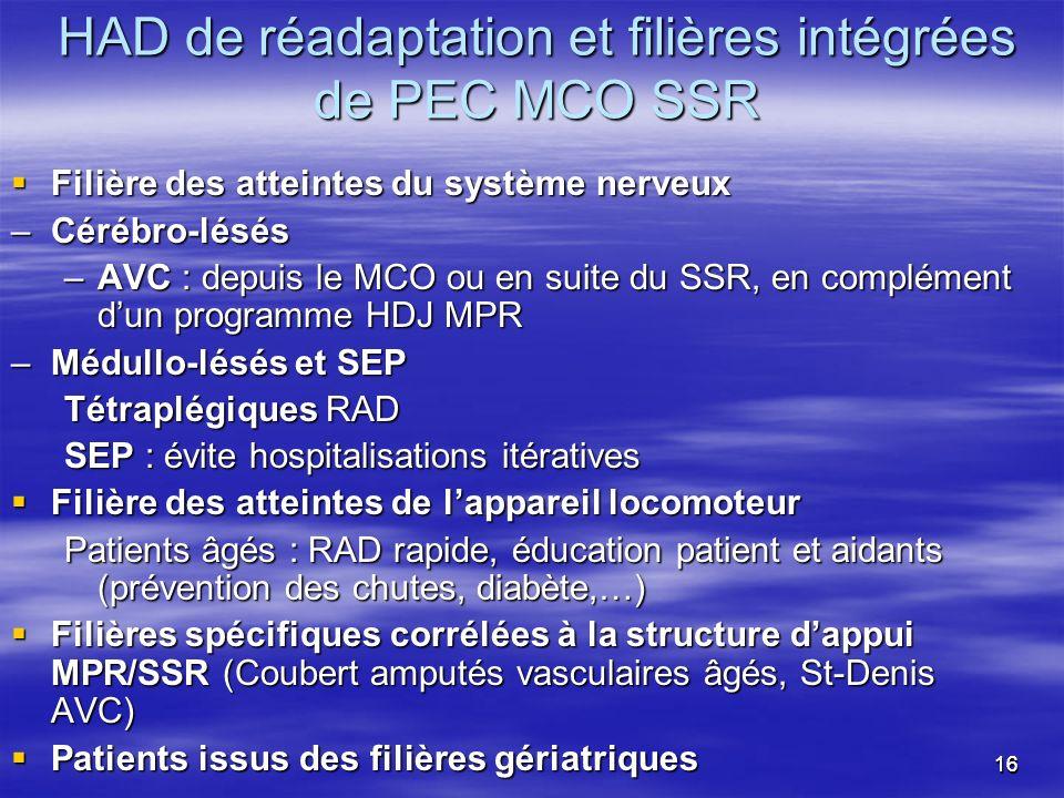 HAD de réadaptation et filières intégrées de PEC MCO SSR