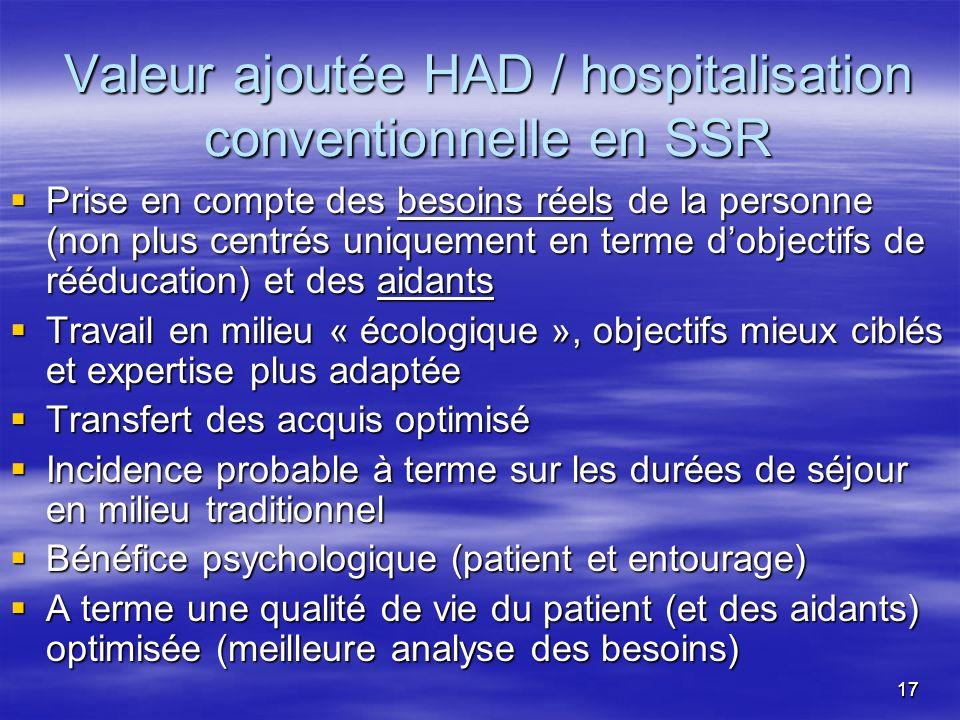 Valeur ajoutée HAD / hospitalisation conventionnelle en SSR