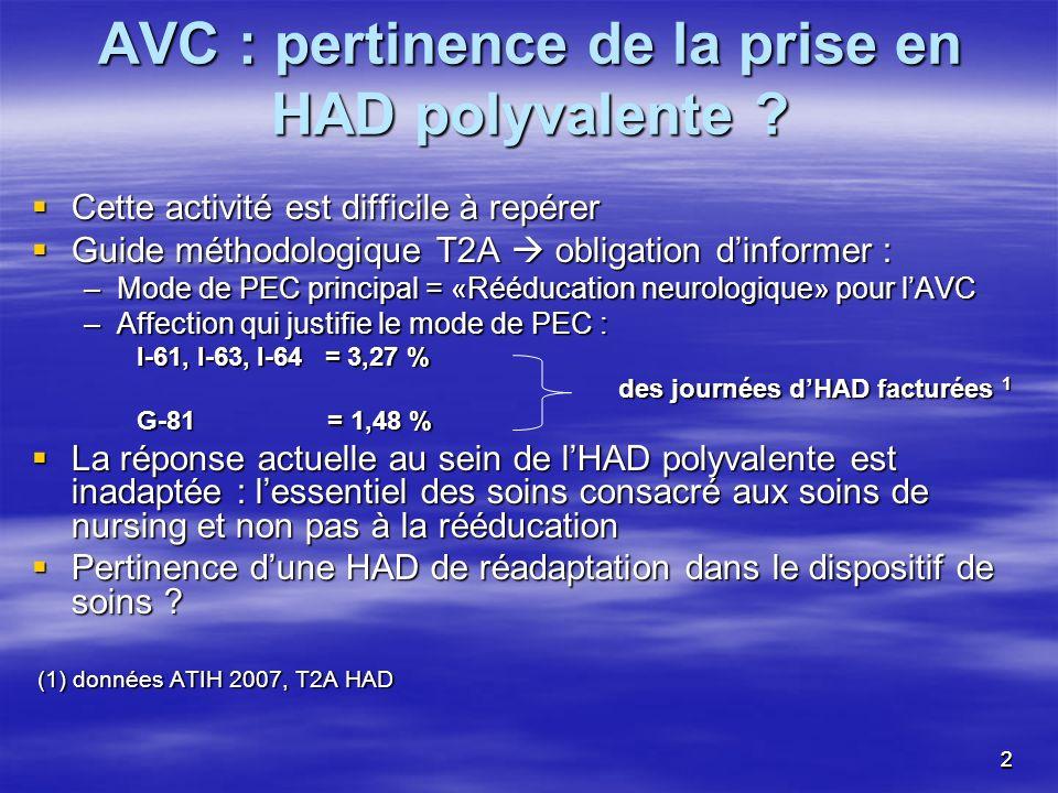 AVC : pertinence de la prise en HAD polyvalente