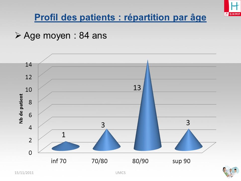 Profil des patients : répartition par âge