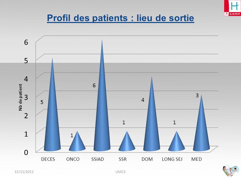 Profil des patients : lieu de sortie