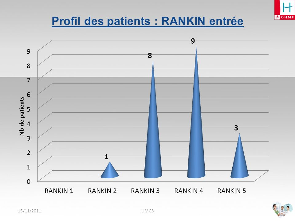 Profil des patients : RANKIN entrée