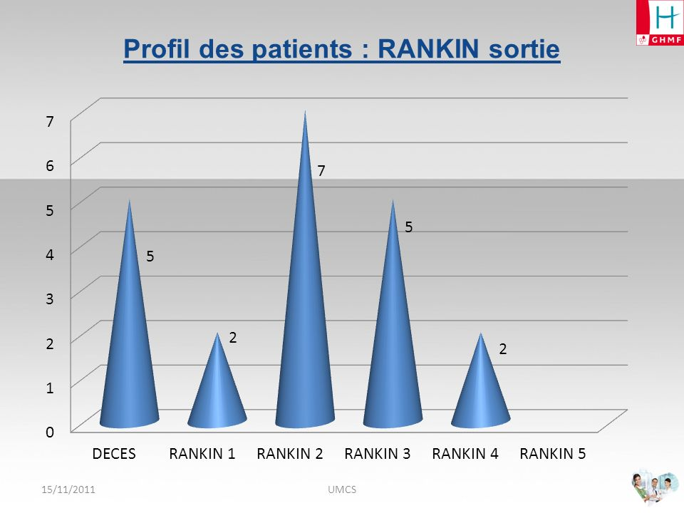 Profil des patients : RANKIN sortie