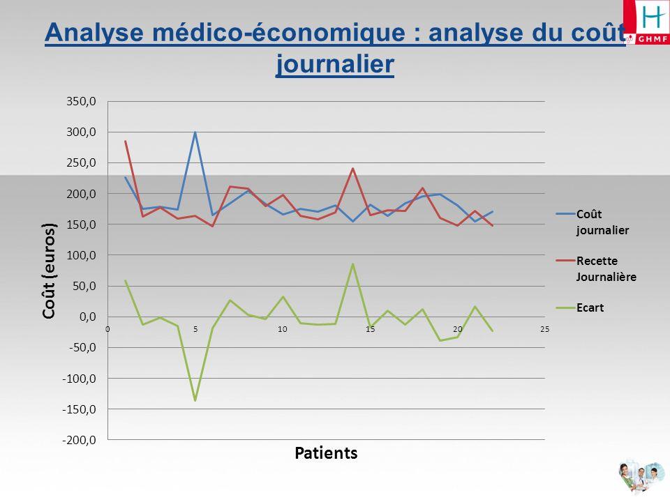 Analyse médico-économique : analyse du coût journalier