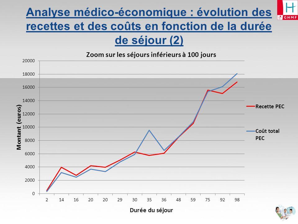 Analyse médico-économique : évolution des recettes et des coûts en fonction de la durée de séjour (2)
