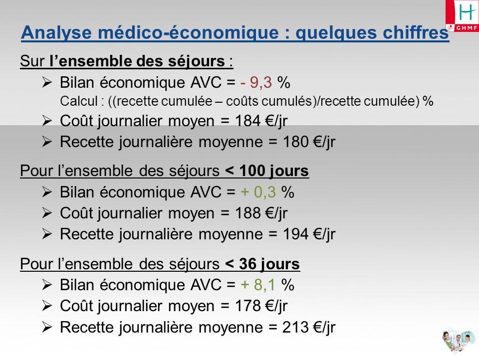 Analyse médico-économique : quelques chiffres