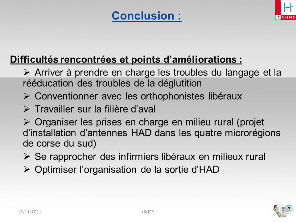 Conclusion : Difficultés rencontrées et points d'améliorations :