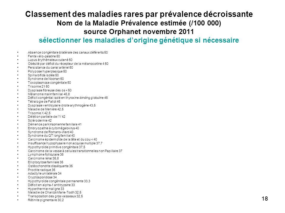 Classement des maladies rares par prévalence décroissante Nom de la Maladie Prévalence estimée (/100 000) source Orphanet novembre 2011 sélectionner les maladies d'origine génétique si nécessaire
