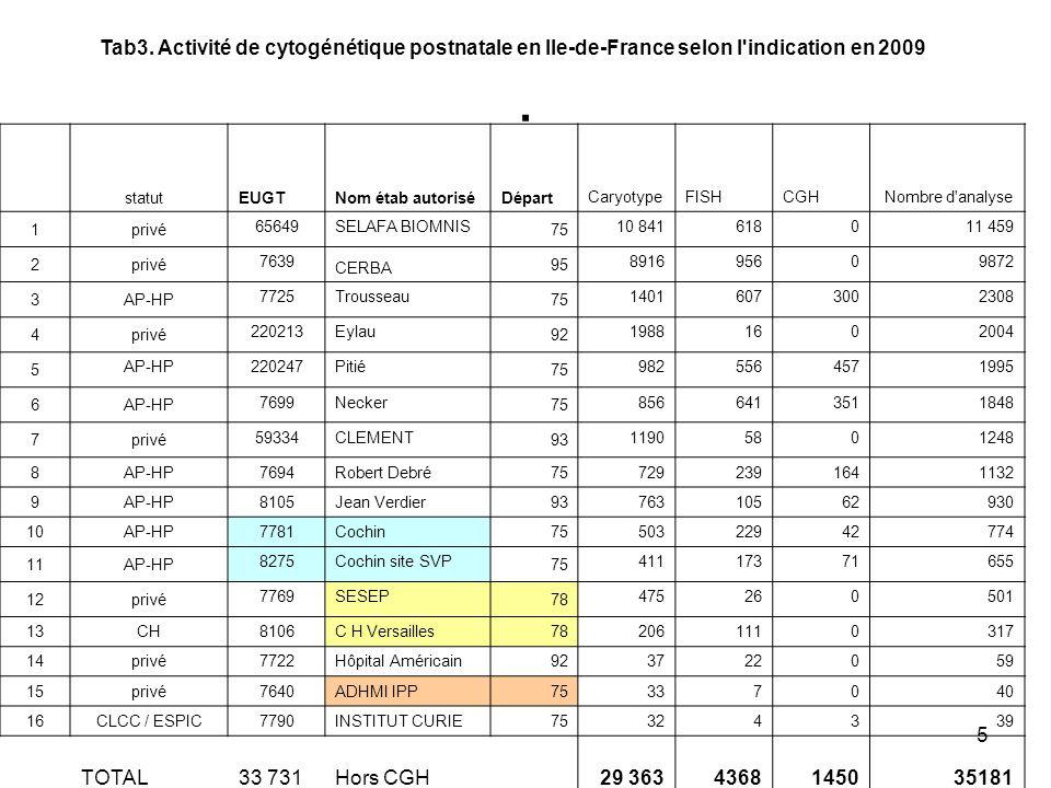 Tab3. Activité de cytogénétique postnatale en Ile-de-France selon l indication en 2009