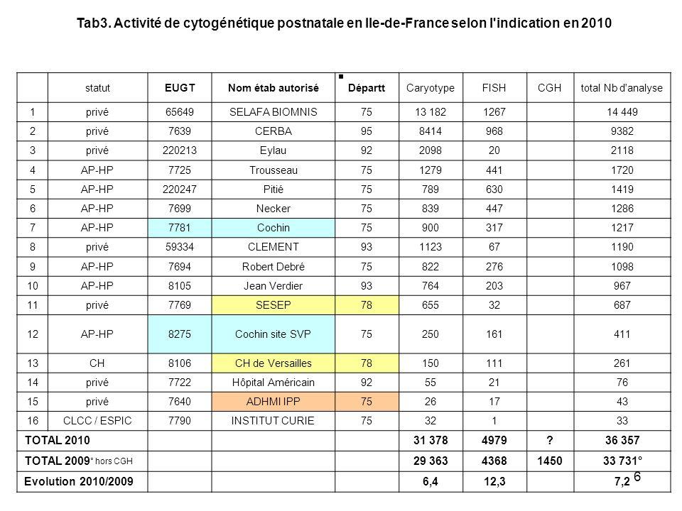 Tab3. Activité de cytogénétique postnatale en Ile-de-France selon l indication en 2010