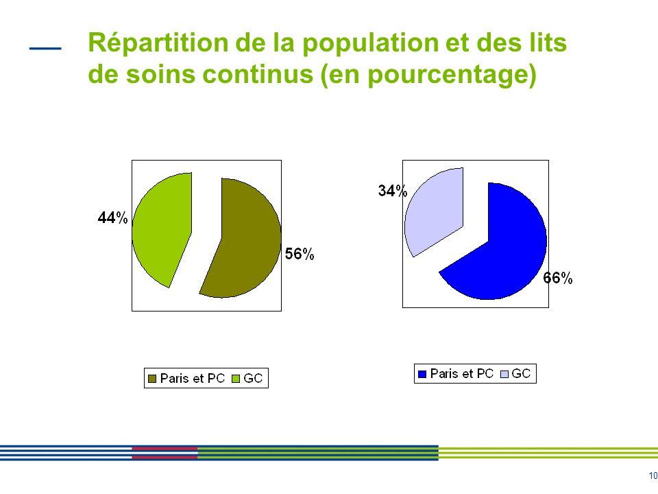 Répartition de la population et des lits de soins continus (en pourcentage)