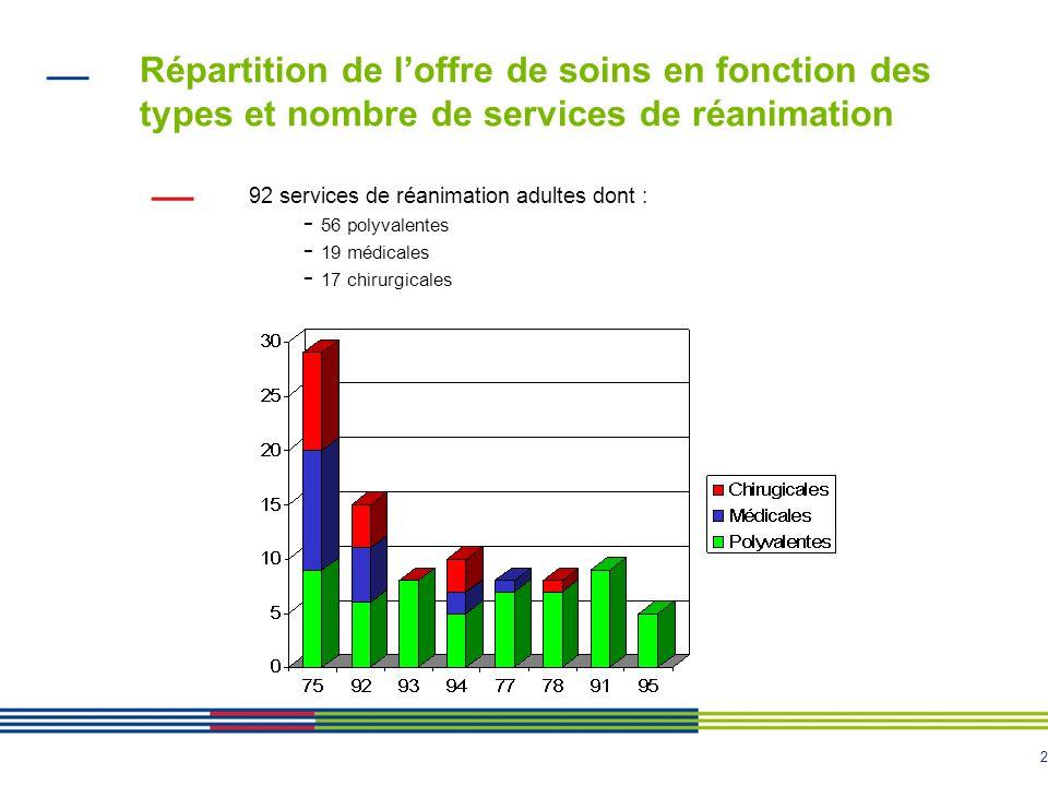 Répartition de l'offre de soins en fonction des types et nombre de services de réanimation