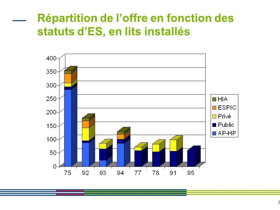 Répartition de l'offre en fonction des statuts d'ES, en lits installés