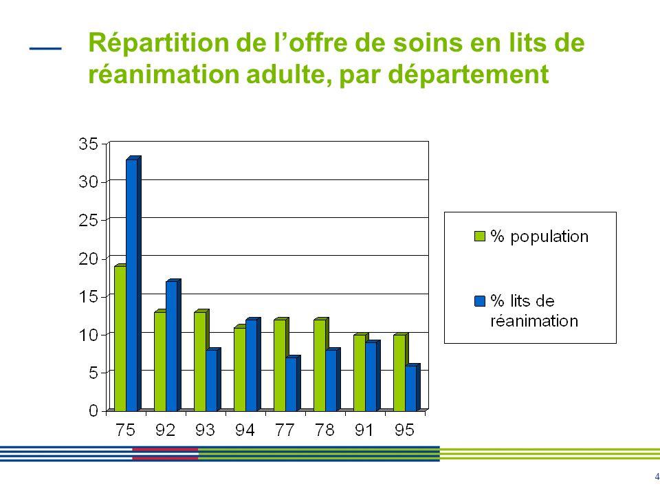 Répartition de l'offre de soins en lits de réanimation adulte, par département