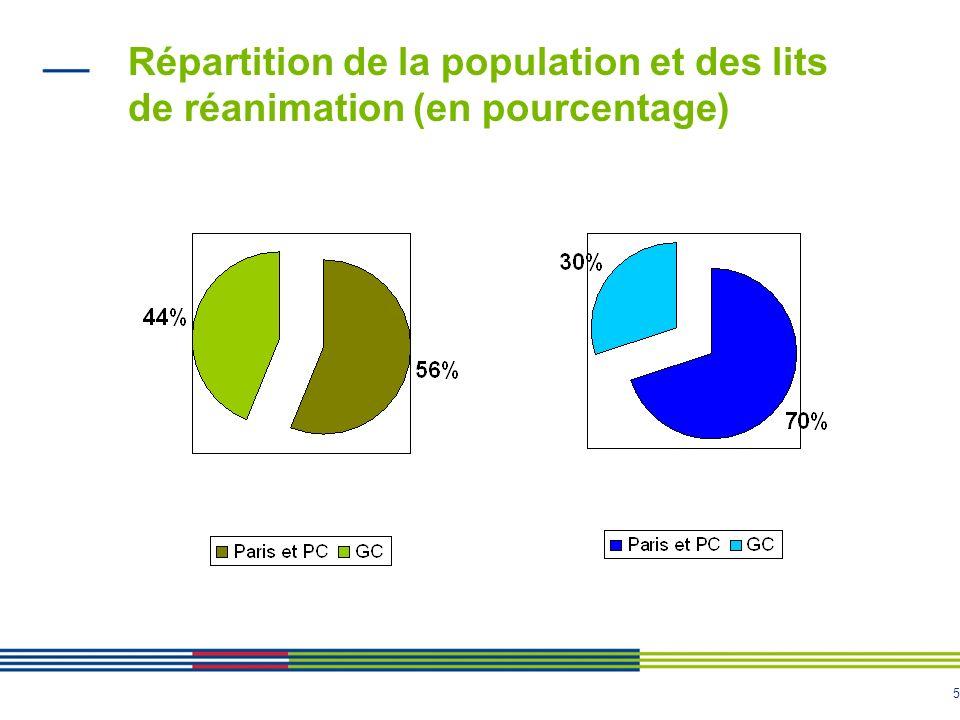 Répartition de la population et des lits de réanimation (en pourcentage)