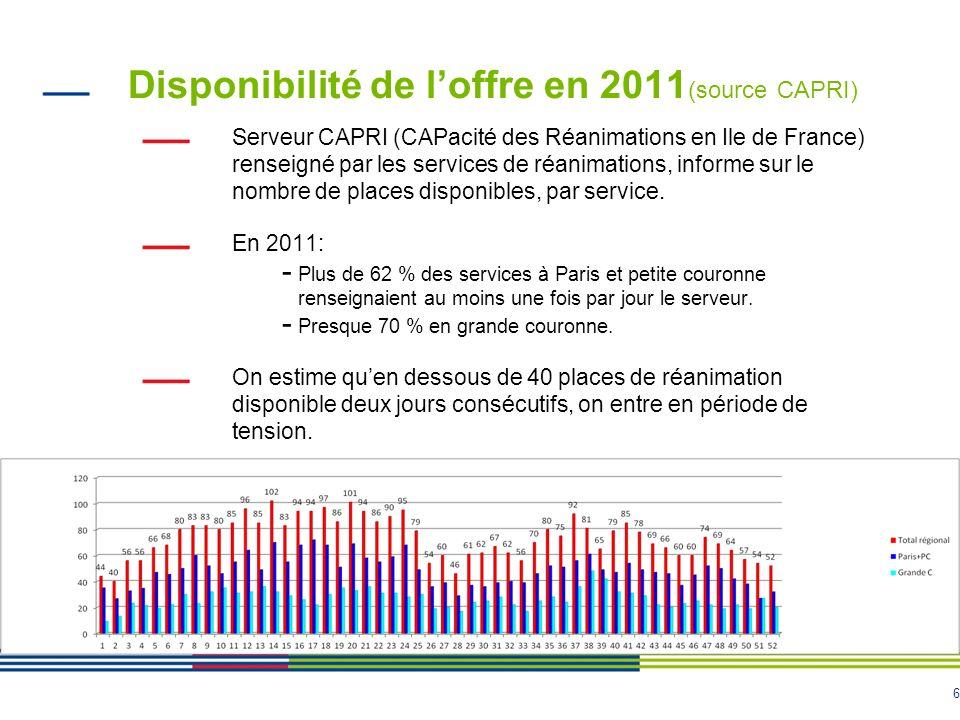Disponibilité de l'offre en 2011(source CAPRI)
