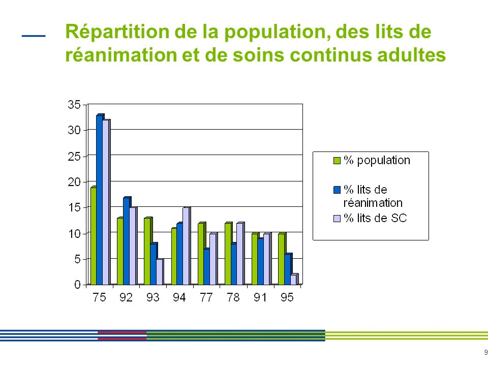 Répartition de la population, des lits de réanimation et de soins continus adultes