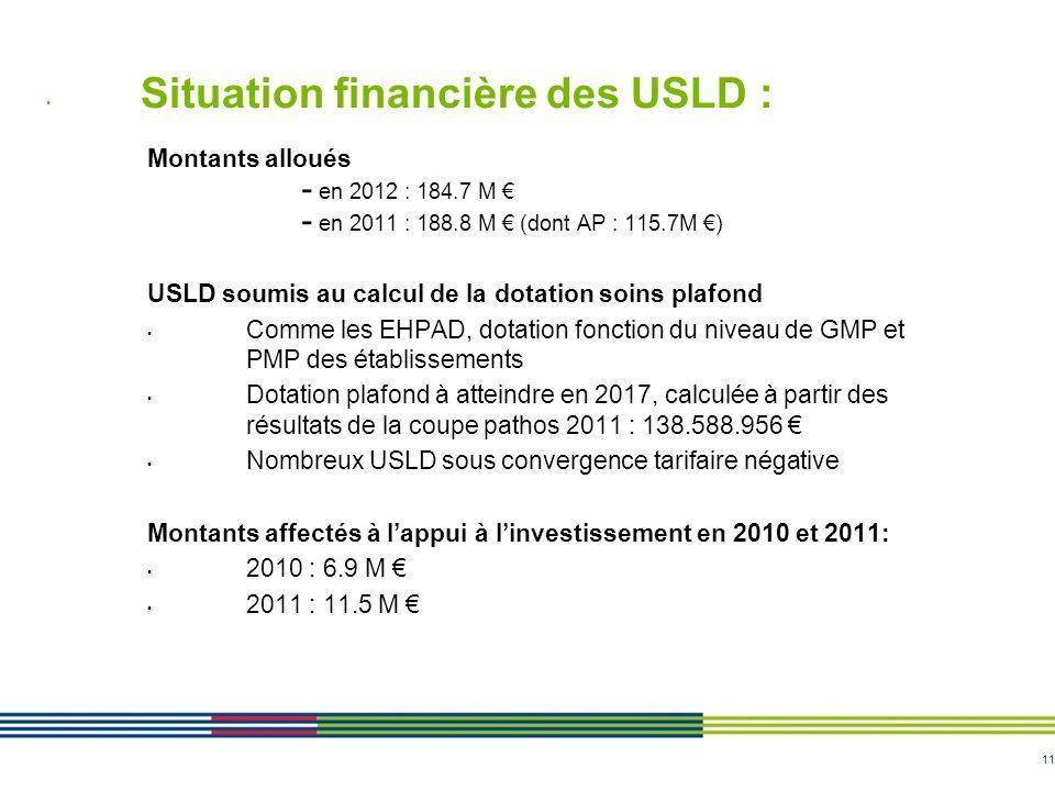 Situation financière des USLD :