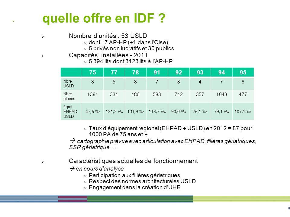 quelle offre en IDF  en cours d'analyse Nombre d'unités : 53 USLD