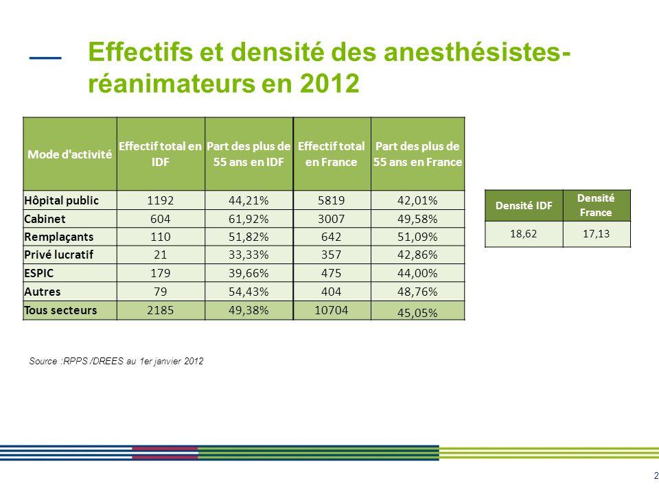 Effectifs et densité des anesthésistes-réanimateurs en 2012