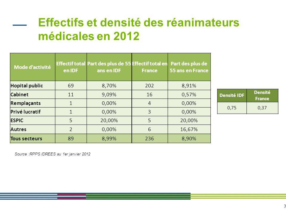 Effectifs et densité des réanimateurs médicales en 2012