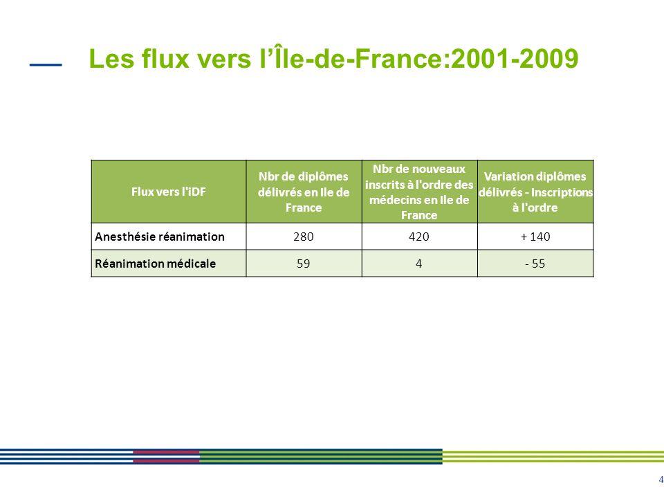 Les flux vers l'Île-de-France:2001-2009