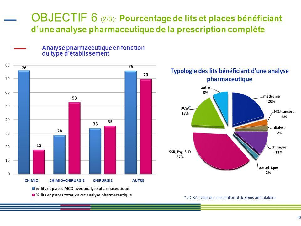 OBJECTIF 6 (2/3): Pourcentage de lits et places bénéficiant d'une analyse pharmaceutique de la prescription complète