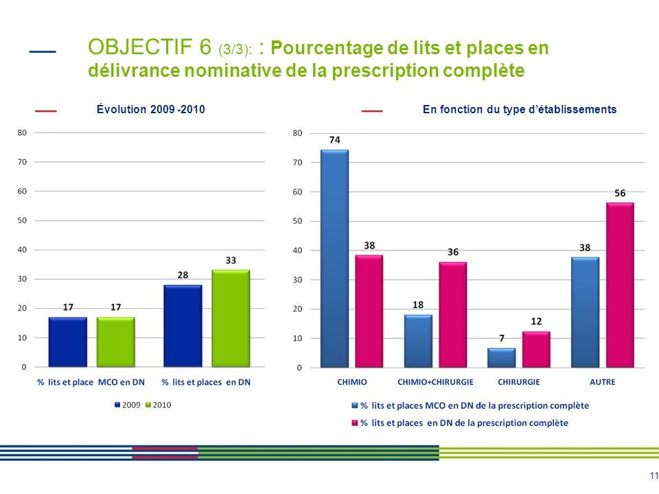 OBJECTIF 6 (3/3): : Pourcentage de lits et places en délivrance nominative de la prescription complète