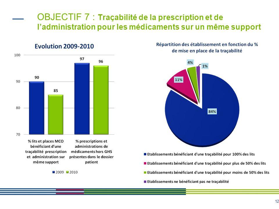 OBJECTIF 7 : Traçabilité de la prescription et de l'administration pour les médicaments sur un même support