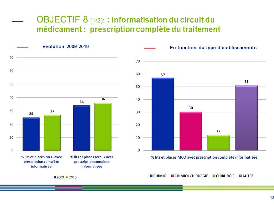 OBJECTIF 8 (1/2): : Informatisation du circuit du médicament : prescription complète du traitement
