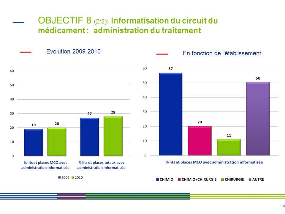 OBJECTIF 8 (2/2): Informatisation du circuit du médicament : administration du traitement