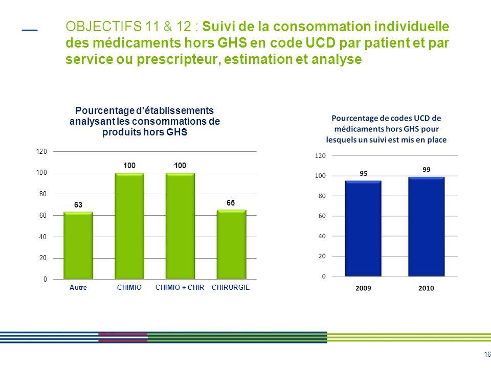 OBJECTIFS 11 & 12 : Suivi de la consommation individuelle des médicaments hors GHS en code UCD par patient et par service ou prescripteur, estimation et analyse