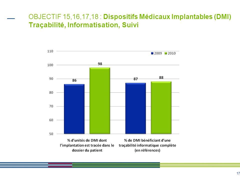 OBJECTIF 15,16,17,18 : Dispositifs Médicaux Implantables (DMI) Traçabilité, Informatisation, Suivi