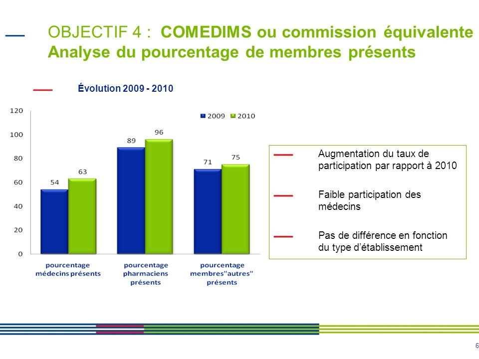 OBJECTIF 4 : COMEDIMS ou commission équivalente Analyse du pourcentage de membres présents