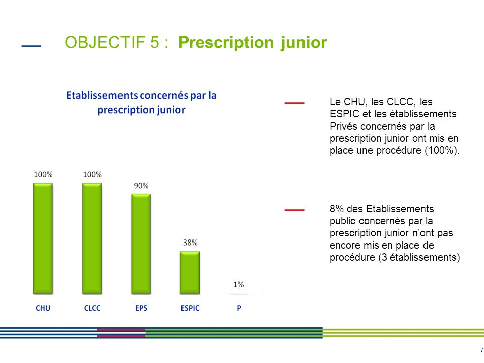 OBJECTIF 5 : Prescription junior