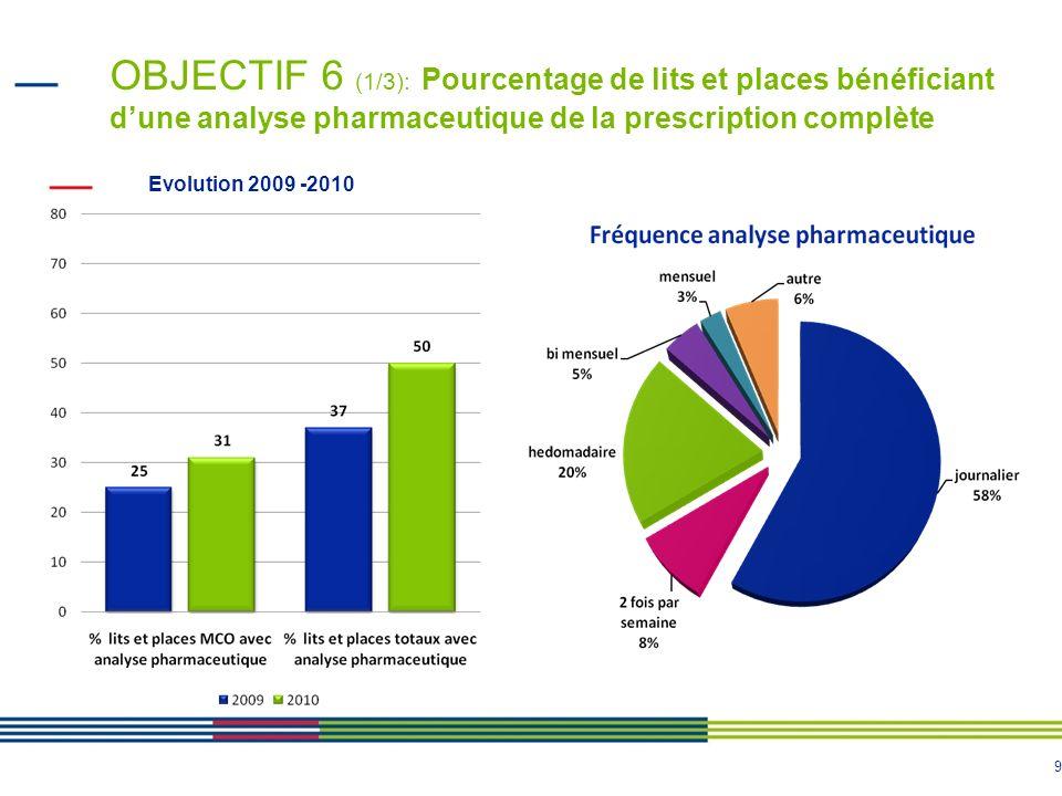 OBJECTIF 6 (1/3): Pourcentage de lits et places bénéficiant d'une analyse pharmaceutique de la prescription complète
