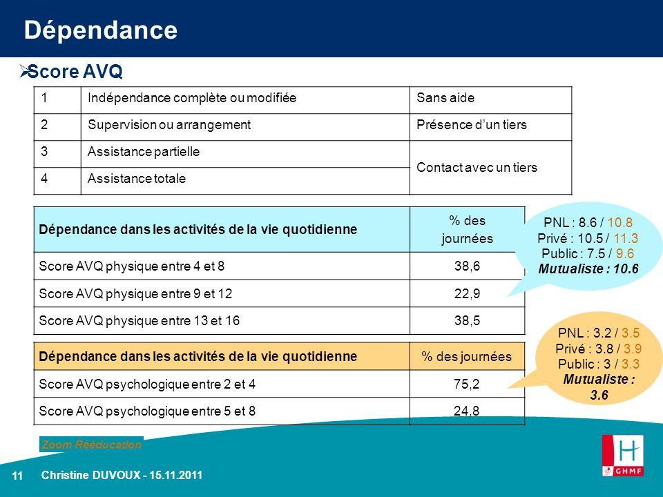 Dépendance Score AVQ 1 Indépendance complète ou modifiée Sans aide 2