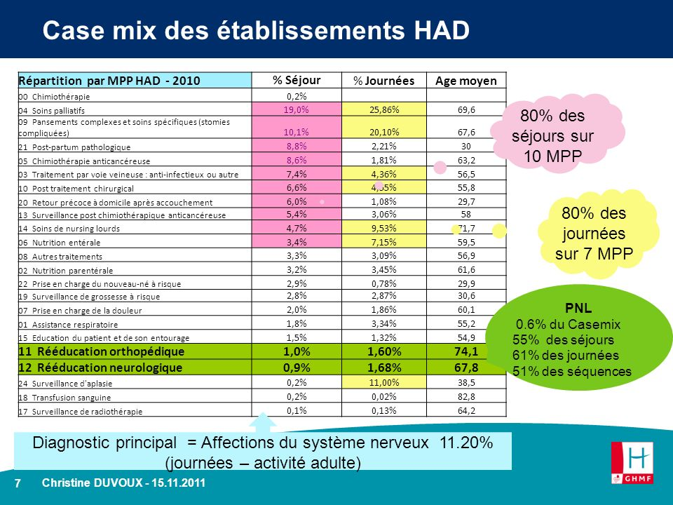 Case mix des établissements HAD