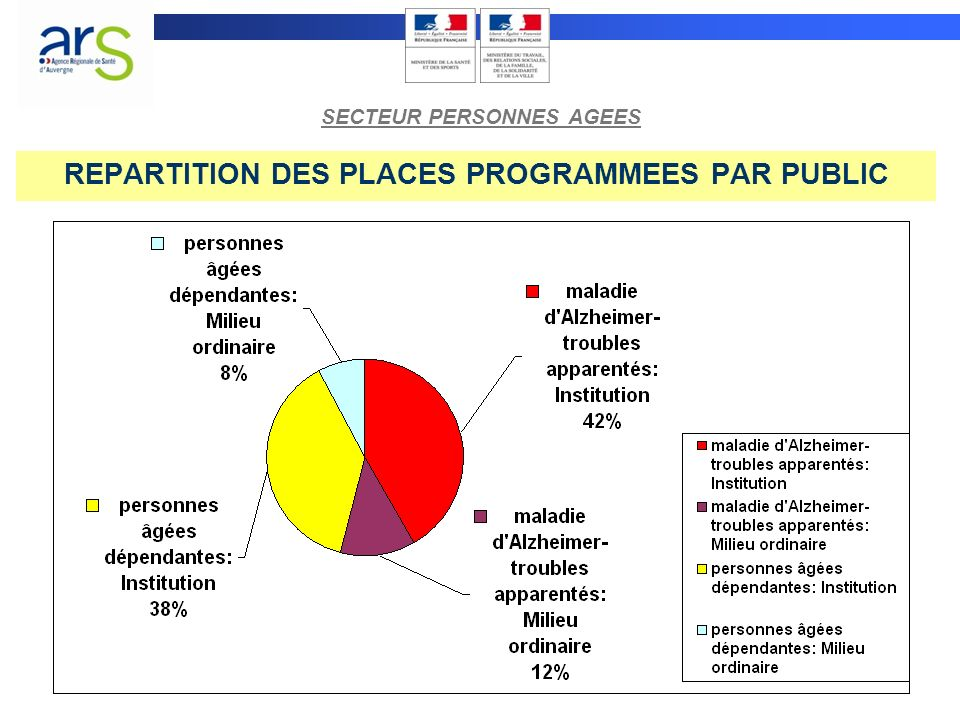 REPARTITION DES PLACES PROGRAMMEES PAR PUBLIC