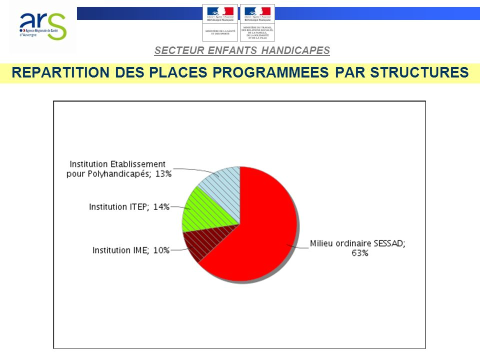 REPARTITION DES PLACES PROGRAMMEES PAR STRUCTURES