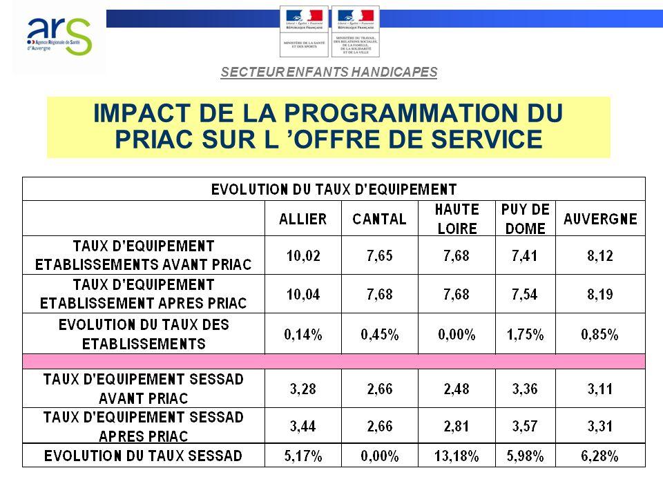 IMPACT DE LA PROGRAMMATION DU PRIAC SUR L 'OFFRE DE SERVICE