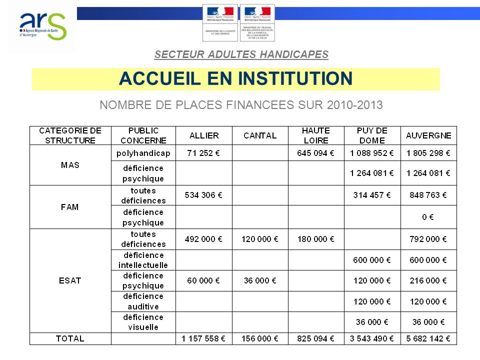 ACCUEIL EN INSTITUTION