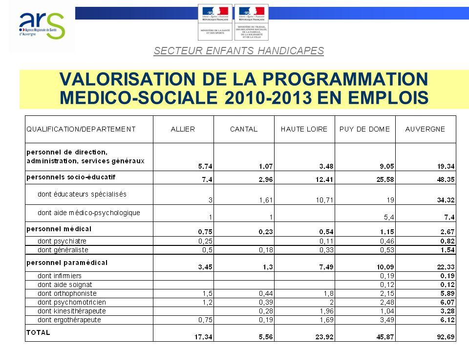 VALORISATION DE LA PROGRAMMATION MEDICO-SOCIALE 2010-2013 EN EMPLOIS