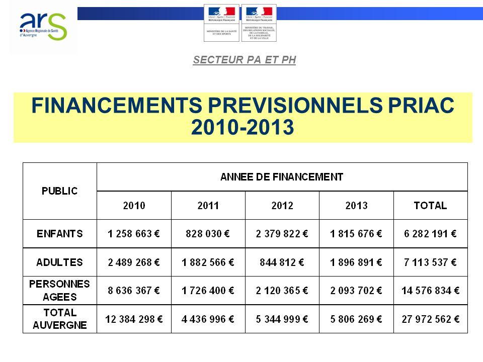 FINANCEMENTS PREVISIONNELS PRIAC 2010-2013