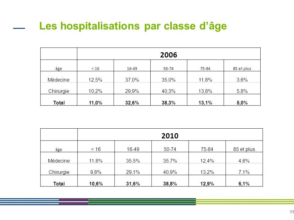 Les hospitalisations par classe d'âge