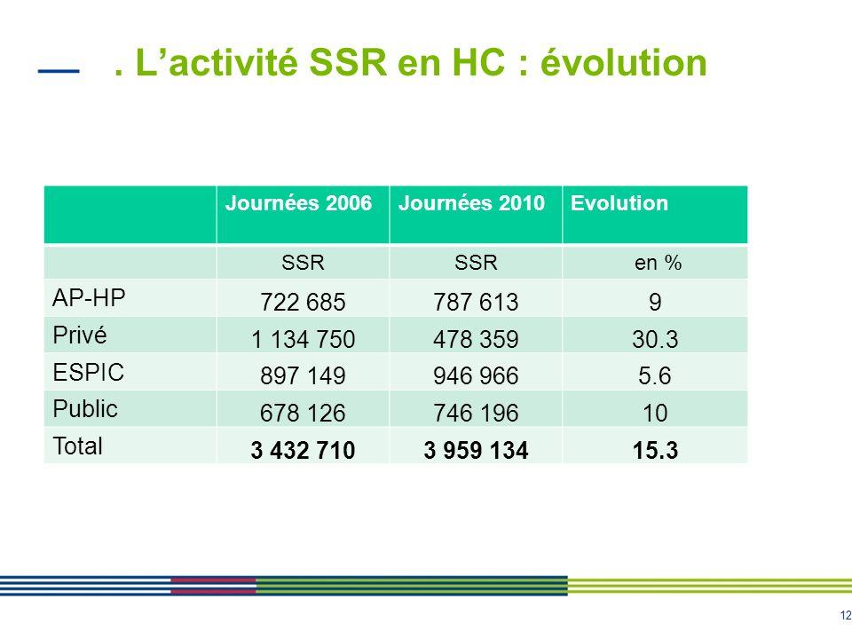 . L'activité SSR en HC : évolution